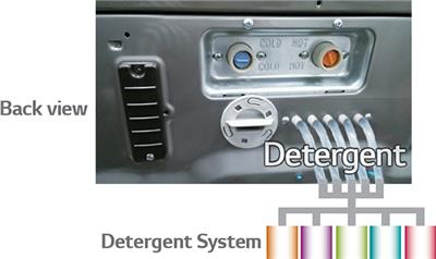 Automatic Detergent Injection